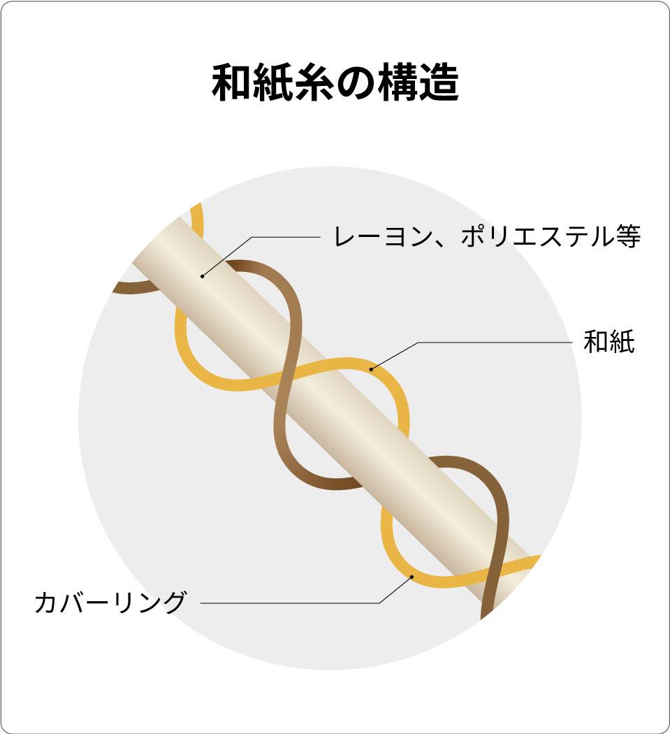 阪南チーズ和紙糸